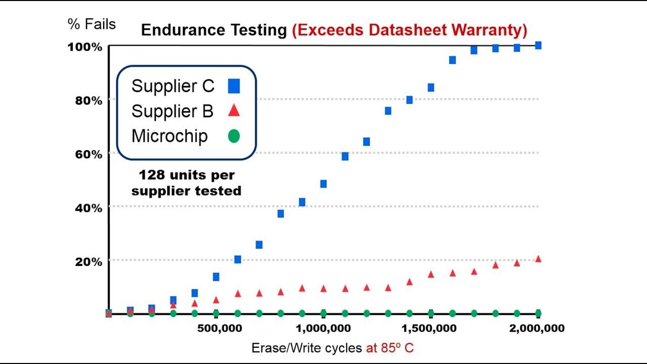 EEPROM Triple Test