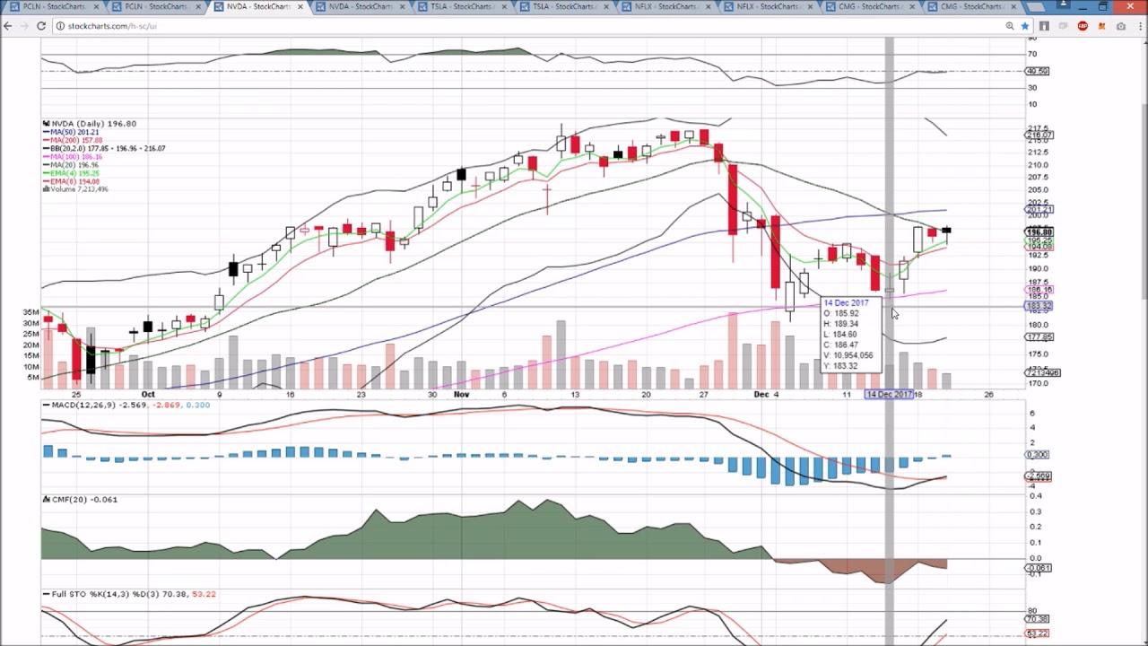 PCLN NVDA TSLA NFLX CMG Technical Analysis Chart 12/20 ...