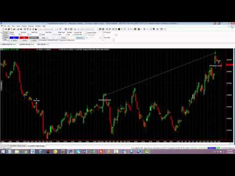Treasury Note Algorithm Trading Example