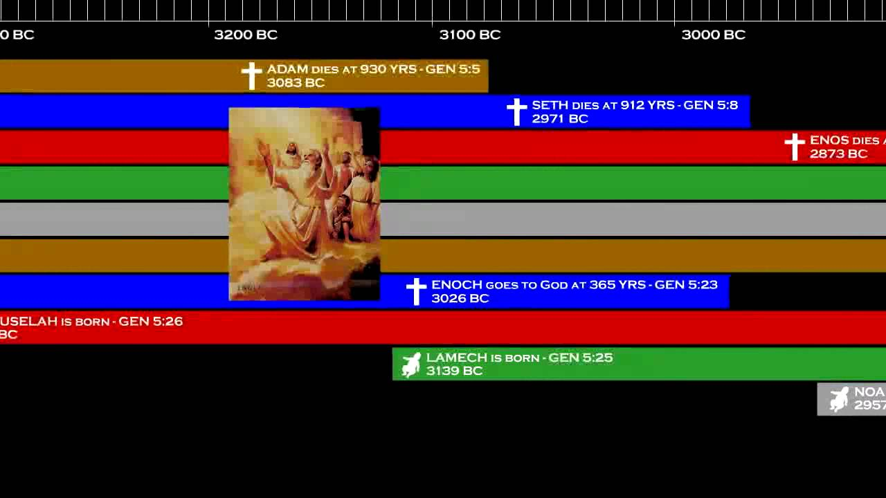 history 221 timeline part 1 The sumerian peoples develop a civilization in the southern part of  that had  troubled the fertile crescent since the earliest days of history  600 bce - 221  bce  achievements: concept of pi, concept of zero, decimal system from 1-9.