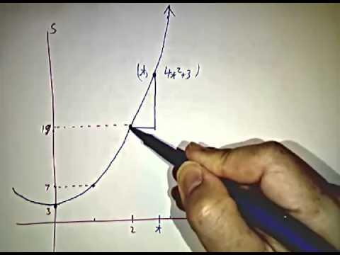 Computing an instantaneous velocity