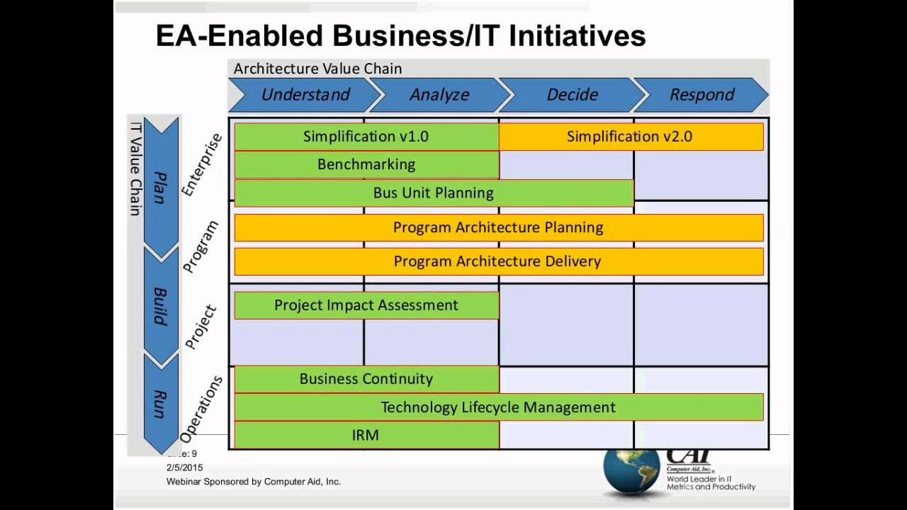 hight resolution of architecture value chain and capability model