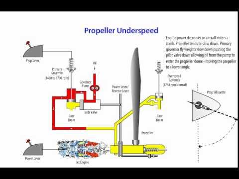 Propeller Diagram - YouTube