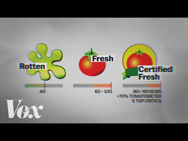 Why Rotten Tomatoes scores don't mean what they seem