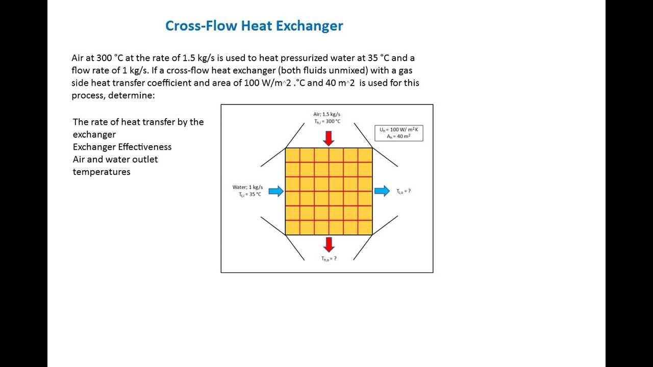 thermoflo - cross flow heat-exchanger