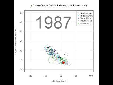 Botswana Crude Death Rate vs. Life Expectancy