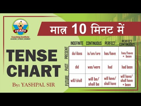 """How to Learn Tense   by """"Yashpal sir"""""""