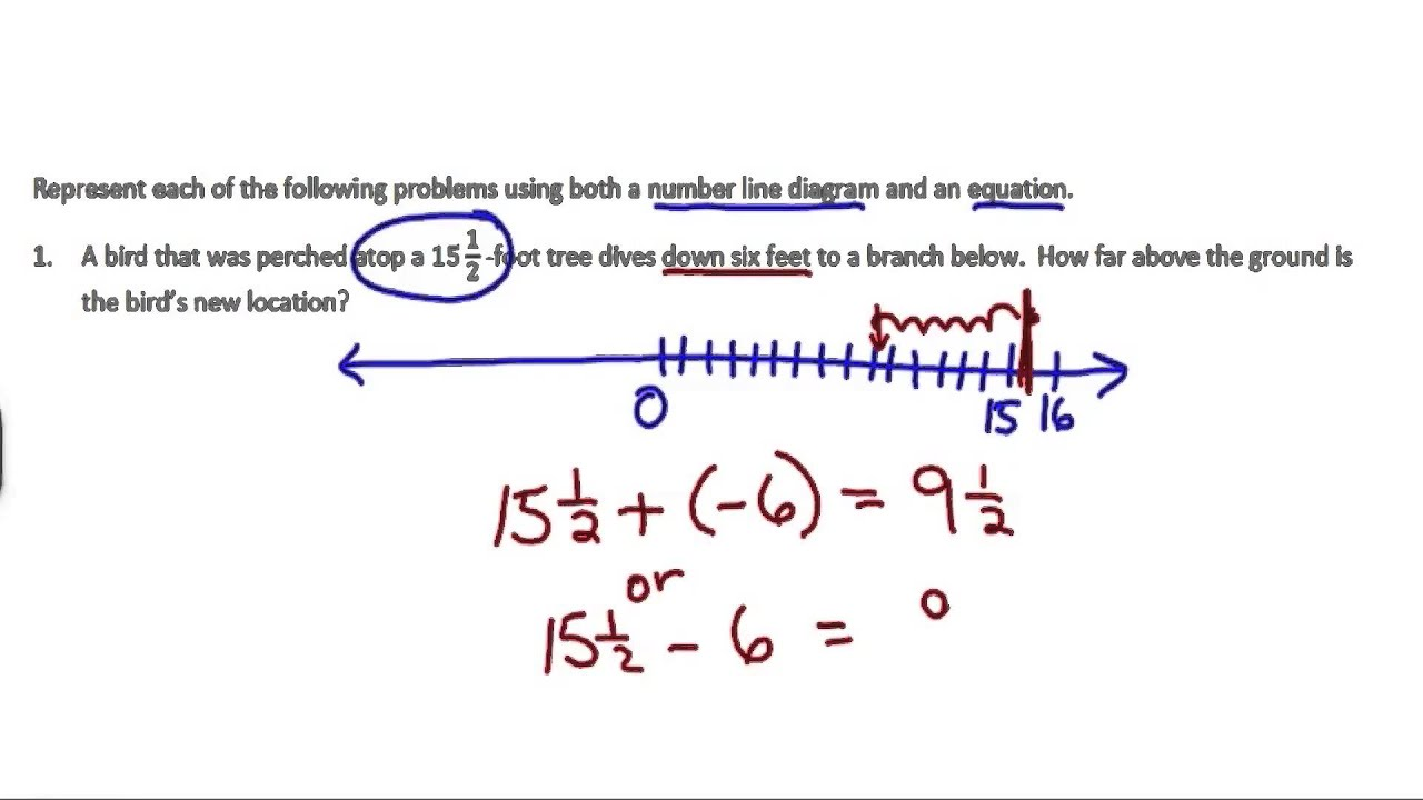 hight resolution of Addition and Subtraction of Rational Numbers (examples