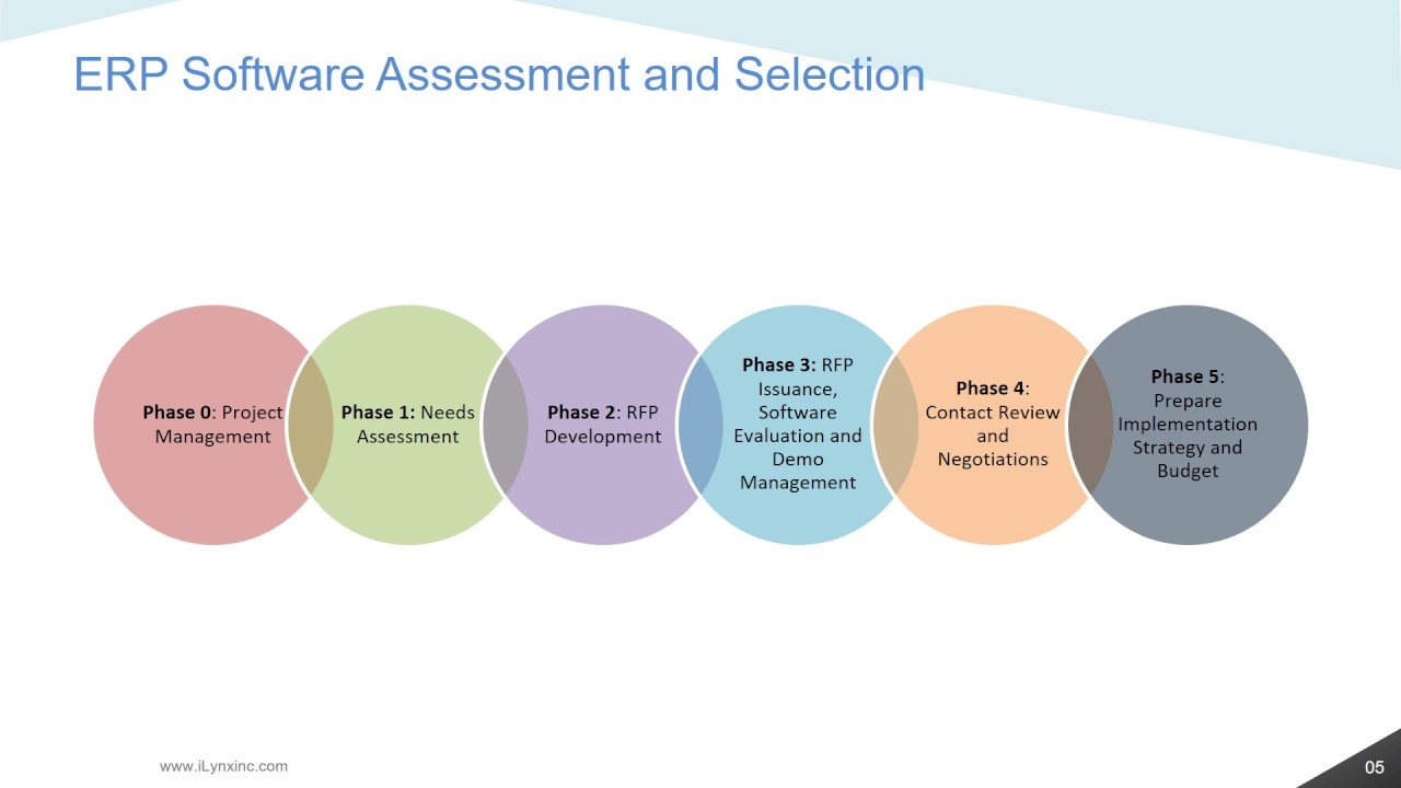 iLynx Presentations   ERP Application Services   ERP Assessment and Selection