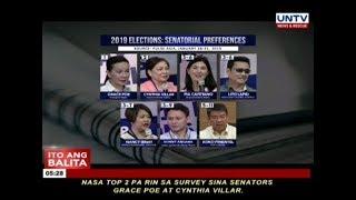 Poe, Villar at Cayetano, nangunguna pa rin sa senatorial preferences survey ng Pulse Asia