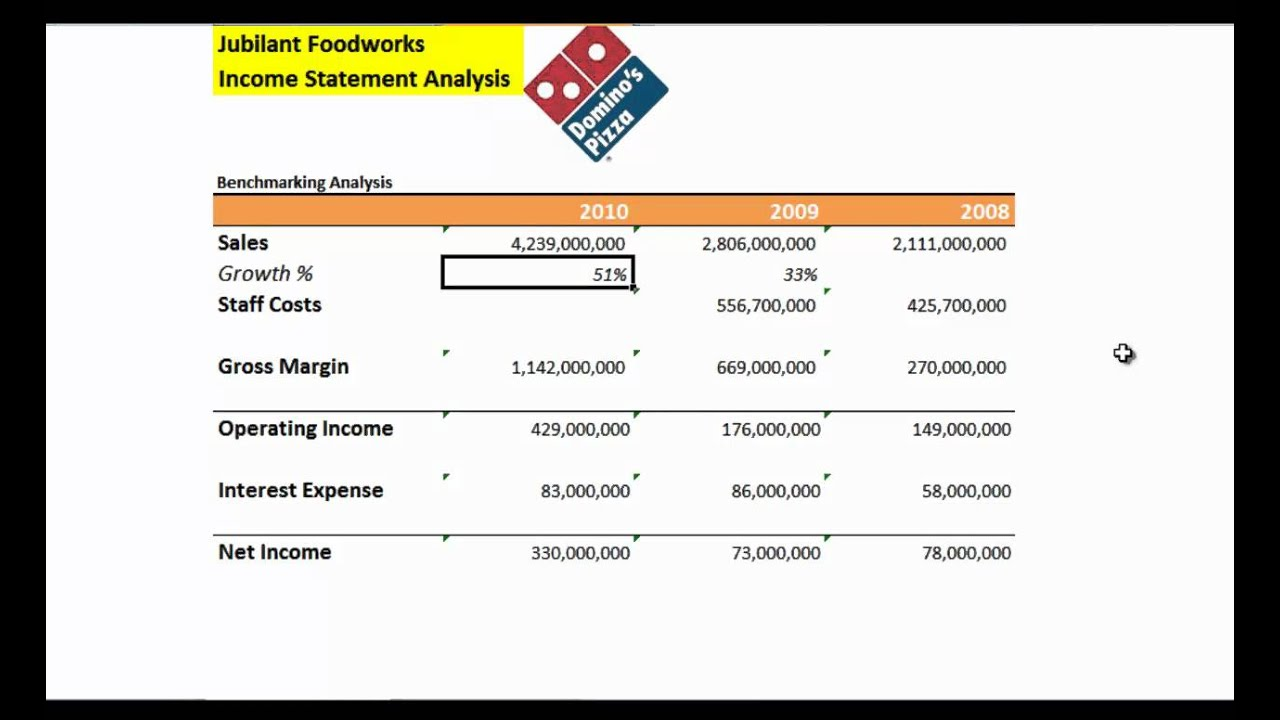report dominos pizza Domino's pizza (nyse:dpz) shares recently cracked $200 apiece as we approach the company's fiscal third-quarter earnings report set for the morning of thursday, oct 12 the stock has gained over .