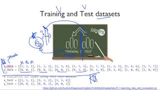 ML lab 07-1: training/test dataset, learning rate, normalization
