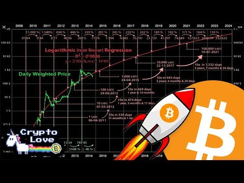 BITCOIN PRICE PREDICTION EXTREMELY BULLISH 📈 2014 Chart STILL Perfect!!!