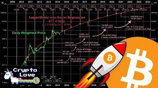 BITCOIN PRICE PREDICTION EXTREMELY BULLISH 📈 2014 Chart STILL Perfect!!!