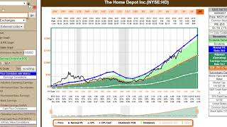 6 More Expensive Stocks in the Dow Jones Industrial Average: Part 2 of 5