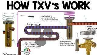 How TXV works - Thermostatic expansion valve working principle, HVAC Basics