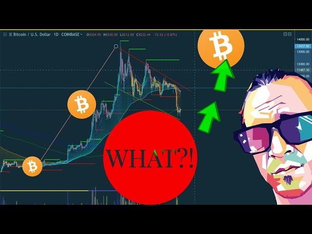 BITCOIN SIGNALS FLASHING- Trading and Technical Analysis-
