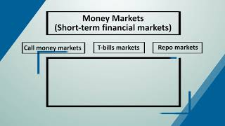 Money & Debt Markets: Concepts, Instruments, Risks and Derivatives | IIMBx on edX