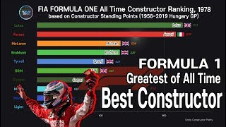 TOP 10 Formula 1 Constructors; by Most F1 Constructor Points(1958~2019 Hungary)