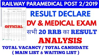 RRB Paramedical Category Result Analysis Review for DV & Medical 20 RRB