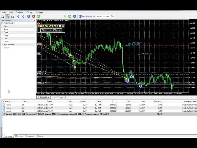 TruePoints PRO MT5 and TradeBuilderMT5