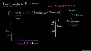 Makroekonomia 48/66. Funkcja konsumpcji – wprowadzenie