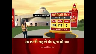 ABP Opinion Poll: Congress ahead of BJP in terms of seats in Madhya Pradesh