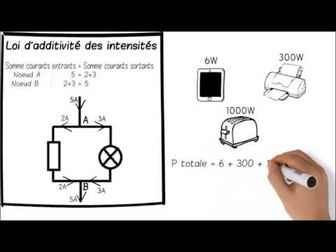 Les lois de base de l 39 lectricit youtube for Bases de l electricite