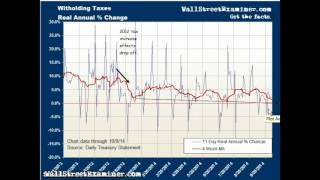 Real Time Withholding Tax Collections Fell With Market in October - October 13, 2014