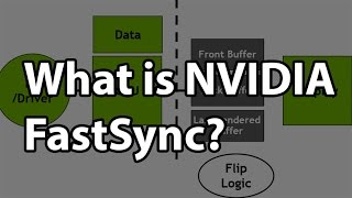 What is NVIDIA FastSync technology?