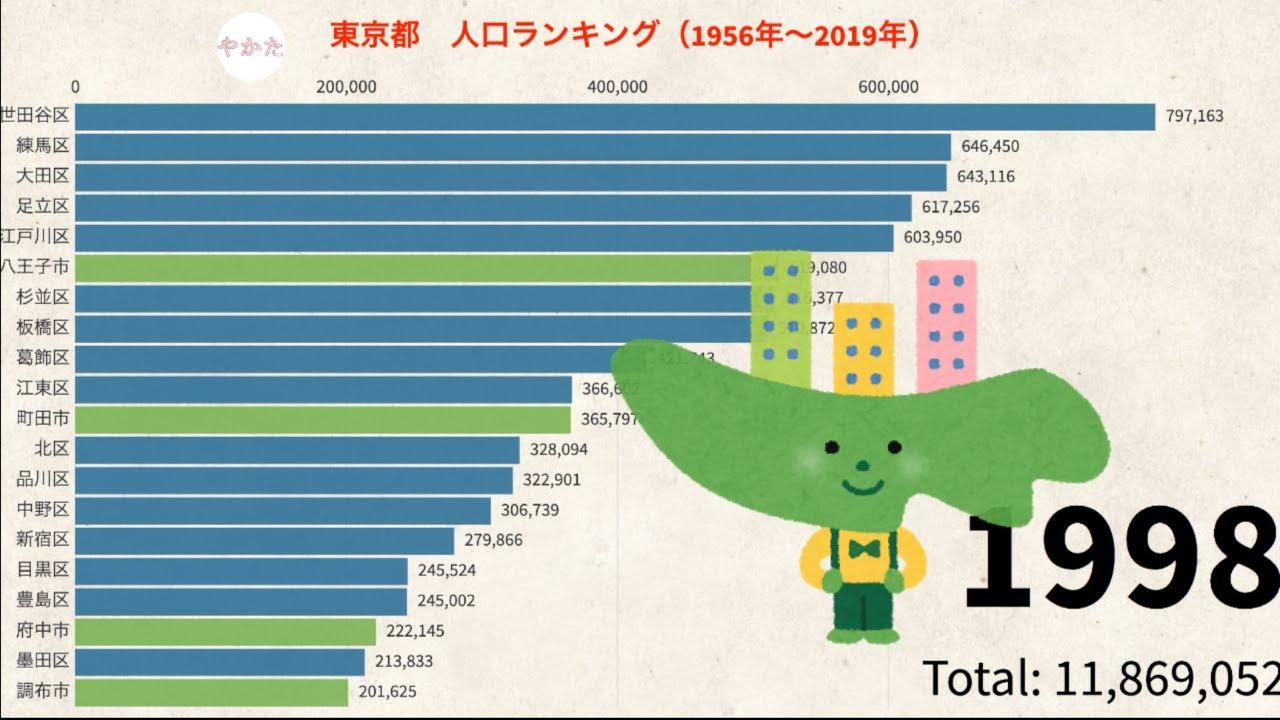 東京都人口ランキング(1956年〜2019年)【區市郡島部】 - YouTube