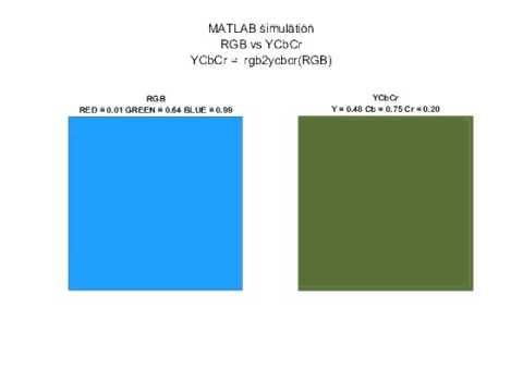 YCbCr vs RGB MATLAB Simulation