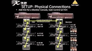 X32 Live! Webinar: X32 with the S16