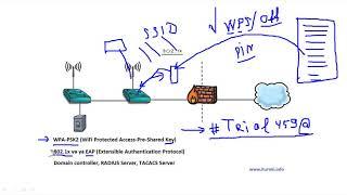 Компьютерные уроки/Уроки Cisco/ICND2 Урок 6  (L2 Security)