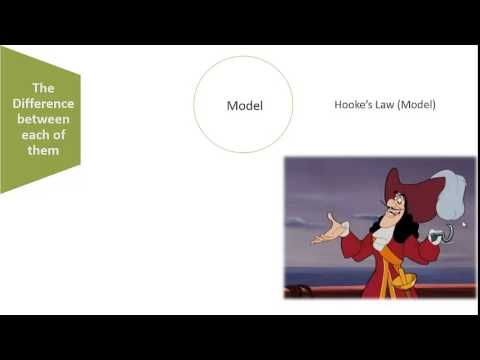 The Difference Between Hypothesis, Theory and Model