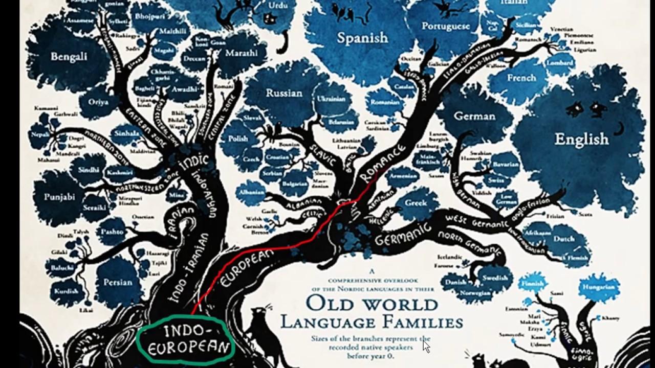 Phonetics Of English For Brazilians Prof Alyson Andrade Brazil - Old world language families map