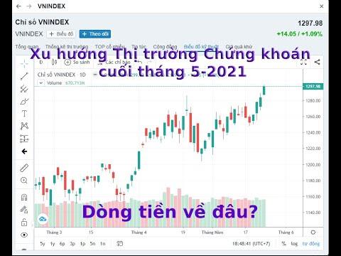 Nhận định xu hướng thị trường Chứng khoán cuối tháng 5, đầu tháng 6 năm 2021, dòng tiền đi về đâu?
