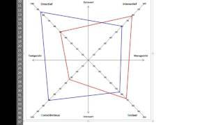 Een DISC grafiek - A DISC Chart