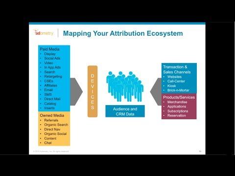 Marketing Attribution Webinar Series Part 2: Building a Data Foundation