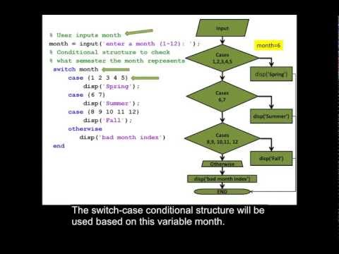 Example Using A Switch Case Statement In MATLAB.