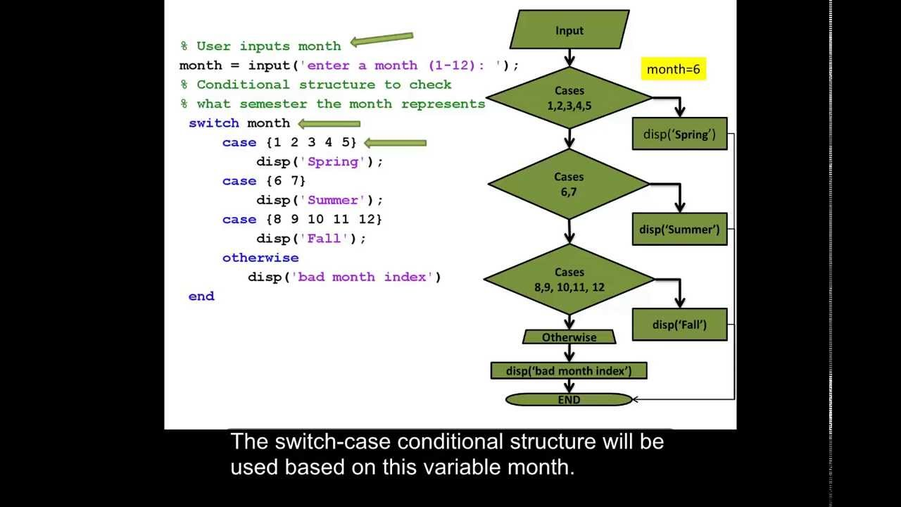 Example using a switch case statement in matlab youtube nvjuhfo Gallery