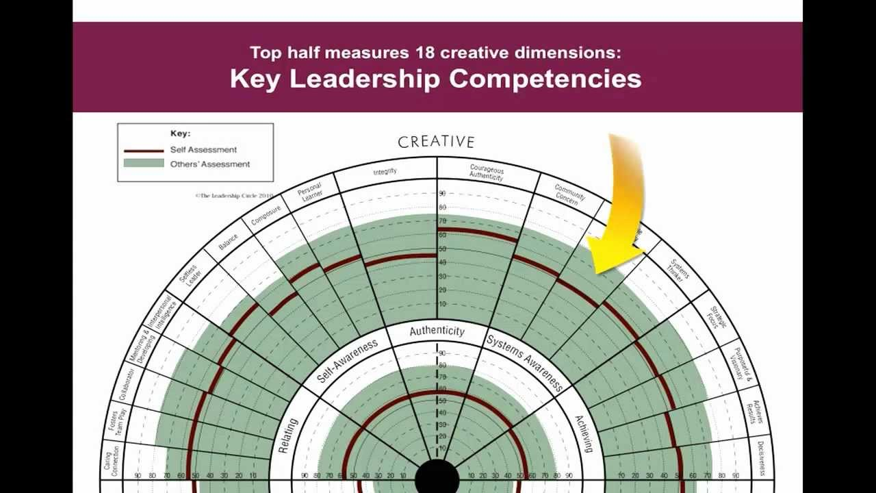 measuring leadership competencies measuring leadership competencies