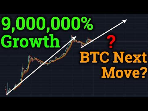 Bitcoin 9,000,000% Growth! BTC Next Move? 3commas! (Cryptocurrency News + Trading + Price Analysis)