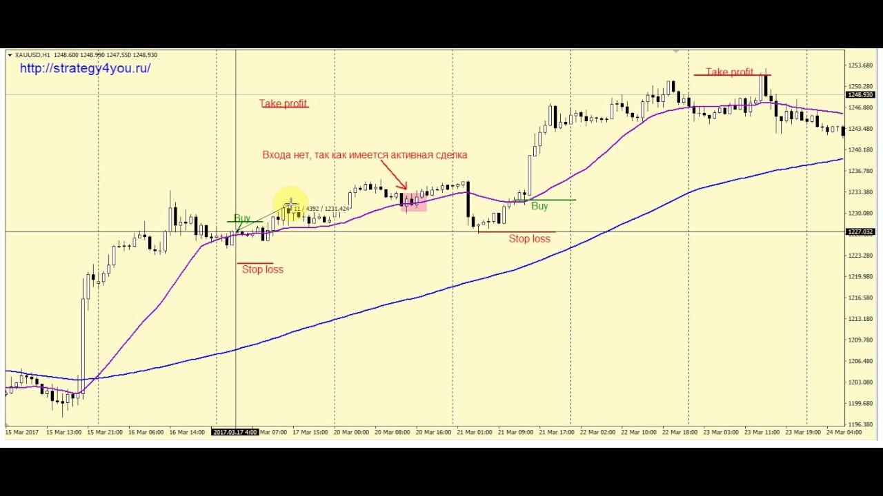 Торговля на золоте форекс стратегия видео форекс торговля по трендам