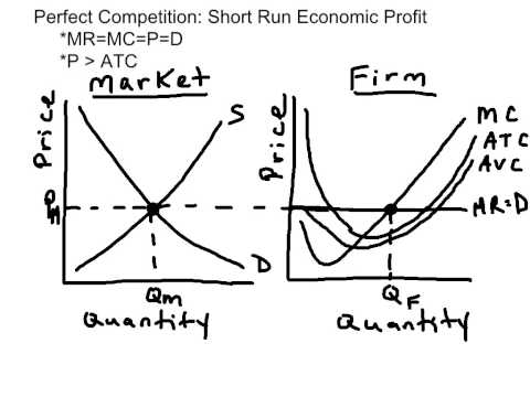 Ap Macroeconomics Review Every Graph You Need To Know For