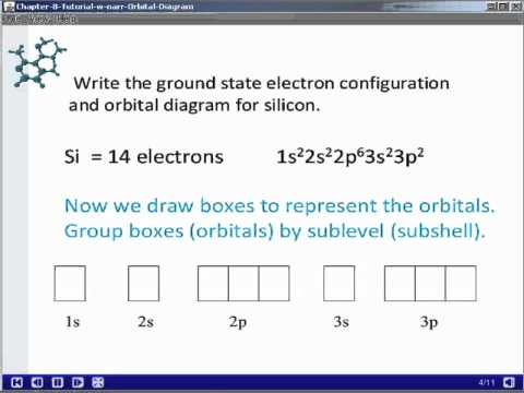 Chapter 8 Orbital Diagrams Youtube