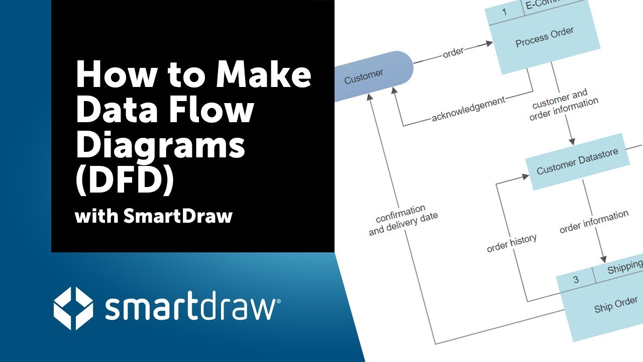 How to Make Data Flow Diagrams (DFD) with SmartDraw  YouTube