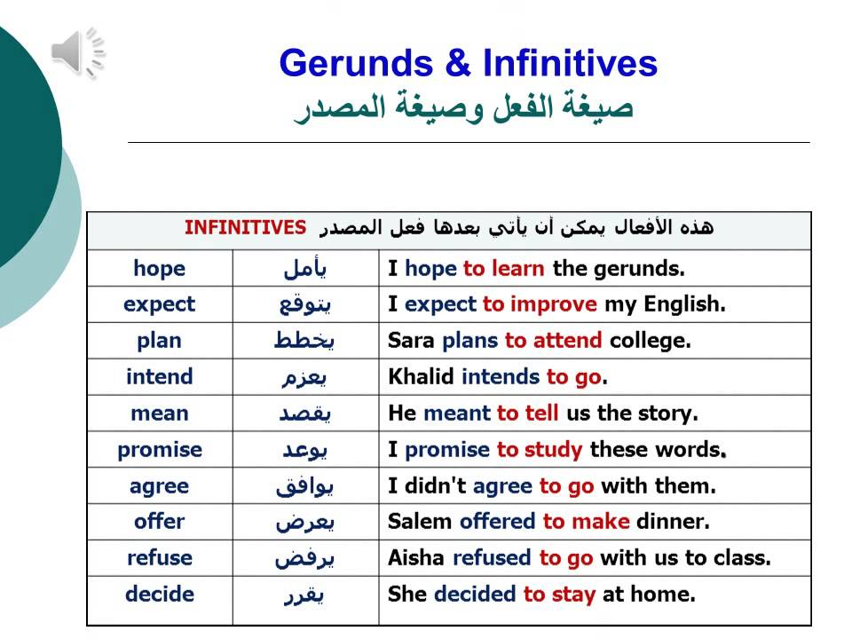 English Grammar: Gerunds & Infinitives Exercises (Study ...