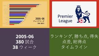 プレミアリーグ 2005-06 結果 アニメーショングラフ。