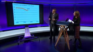 NEWSNIGHT: Hans Rosling on the consequences of population growth